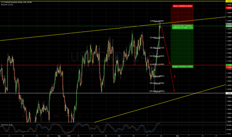 USDCAD: USDCAD possibly a good place to short