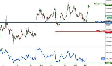 USDCHF: USDCHF right on major support, time to start buying