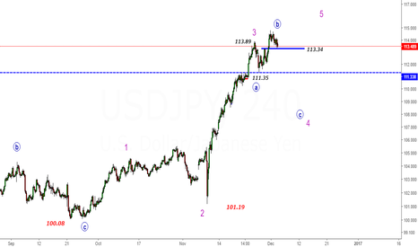 USDJPY: USDJPY- Below 113.35- C-Wave Down of Expanded Flat