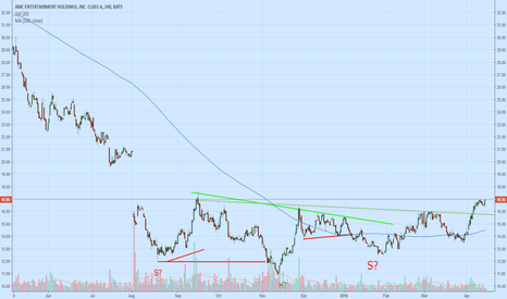AMC: AMC Appears to be Completing a Length H&S Bottom