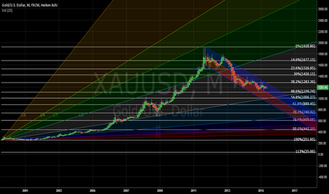 XAUUSD: How is anyone Bullish on Gold