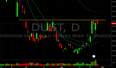 DUST: $DUST looking ready for a breakout