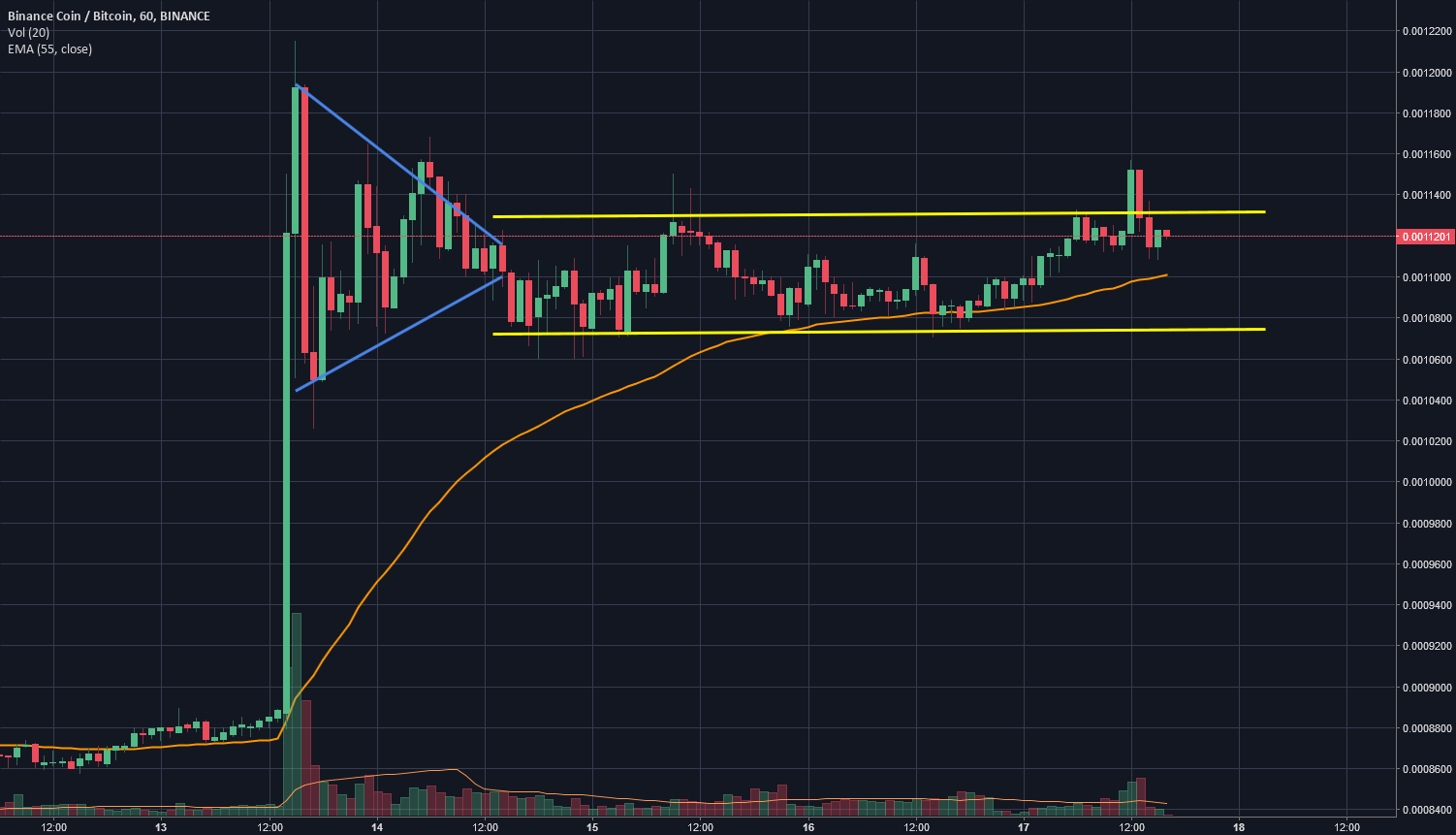 Stuck in a Channel (You Can Get Out Of) - Binance Coin (BNB)