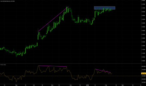 EURTRY: EURTRY potential reversal to downside
