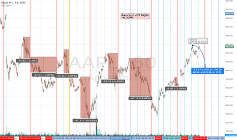 AAPL: AAPL OPEX Nightmare coming again?