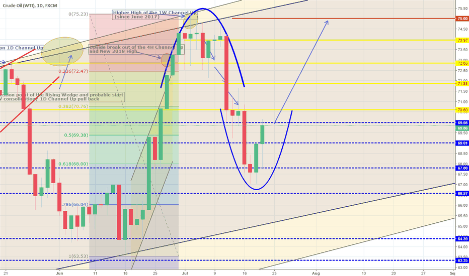 USOIL: Correction on 1D is over. Long to previous High.