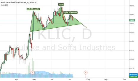 KLIC: Possible Head and Shoulders for KLIC