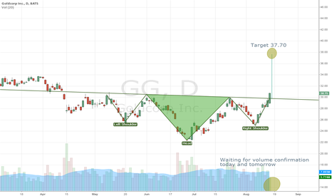 GG: Inverse head and shoulders