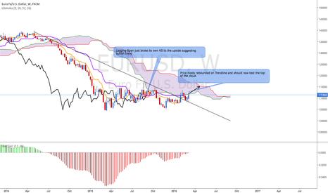 EURUSD: EUR/USD Bullish (weekly view)