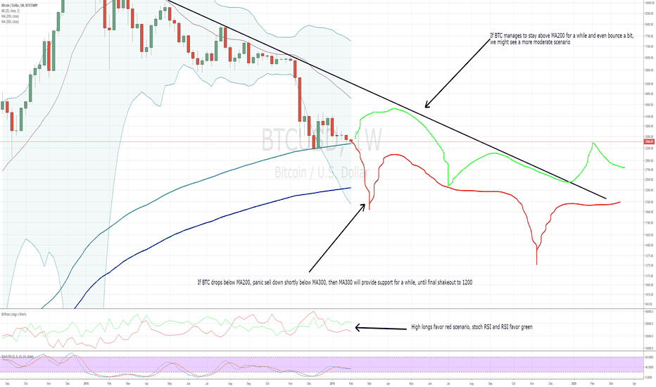 BTCUSD: Possible paths for BTC depening if MA200 support holds