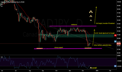 CADJPY: CAD JPY potential rise