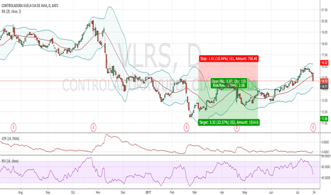 VLRS: Potential short due to weak earnings