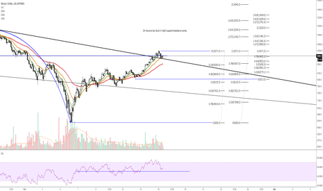 BTCUSD: BTC on the edge of collapse/reversal