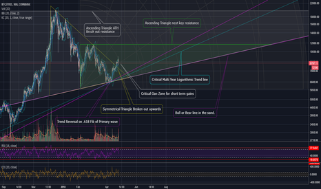 BTCUSD: The only chart you need to track General BTC trends. For 2018
