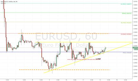 EURUSD: EURUSD H1 ascending triangle