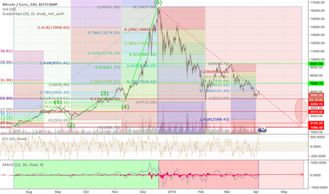 BTCEUR: At what price level (EURO) will BTC go through the red ellipse ?