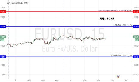 EURUSD: EURUSD: BIAS Down
