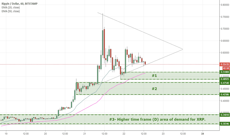 XRPUSD: If we continue to rally, where should I buy some more? 9/22/18