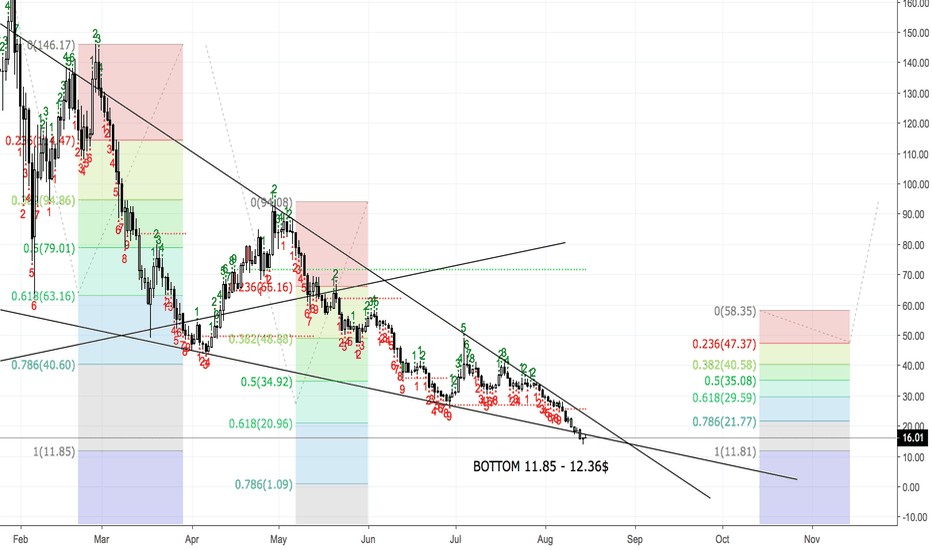 NEOUSD: NEO (NEO/USD) - FINDING THE BOTTOM