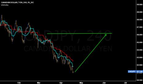 CADJPY: Thinking to go Long on #Yen trade? #CADJPY is ready