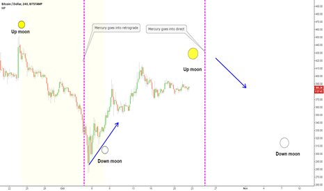 BTCUSD: Mercury, The Moon & Bitcoin