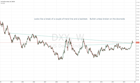 DXY: Looks like a break of a couple of trend line and a backtest.