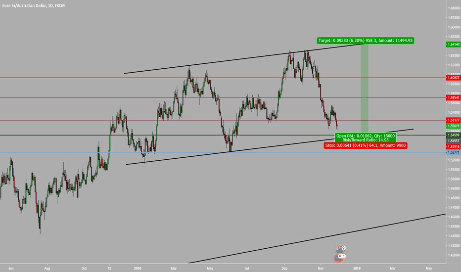 EURAUD: 900 Pip Buy Opportunity