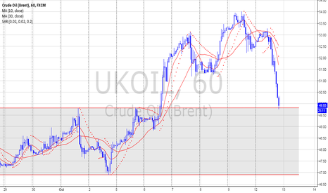UKOIL: Crude OIL - Brent