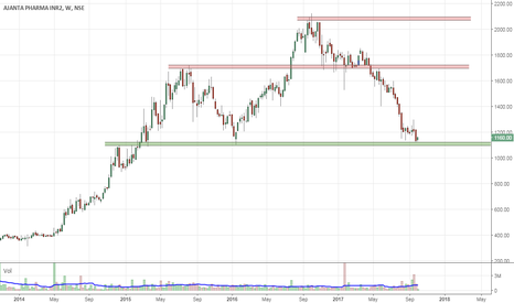 AJANTPHARM: Positional long   SL 10% , Tgt 60-100% returns