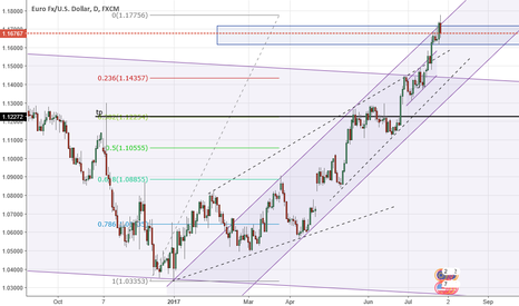 EURUSD: EUR/USD pullback?