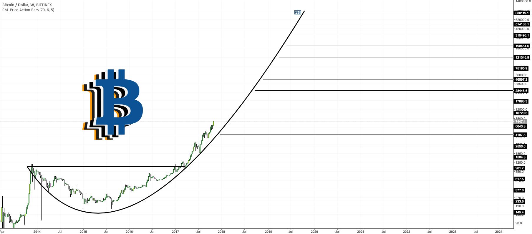 BTC Bullish pattern Ascending Scallop