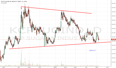 KCPSUGIND: Symmetrical Triangle