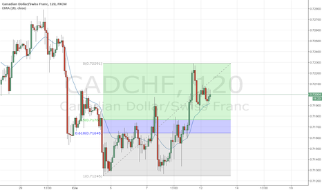 CADCHF: CAD/CHF D1/H2