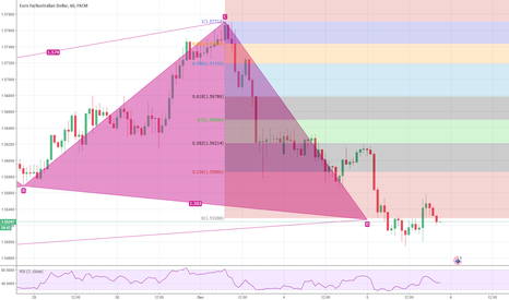 EURAUD: bullish cypher