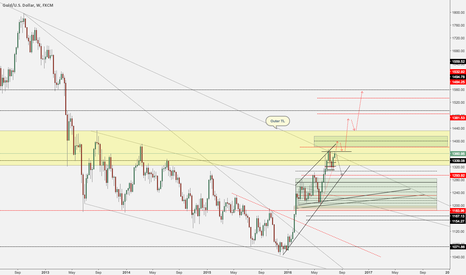 XAUUSD: Gold Weekly Update - We still buy dips