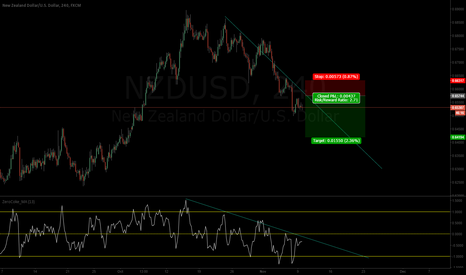 NZDUSD: NZD falling against USD