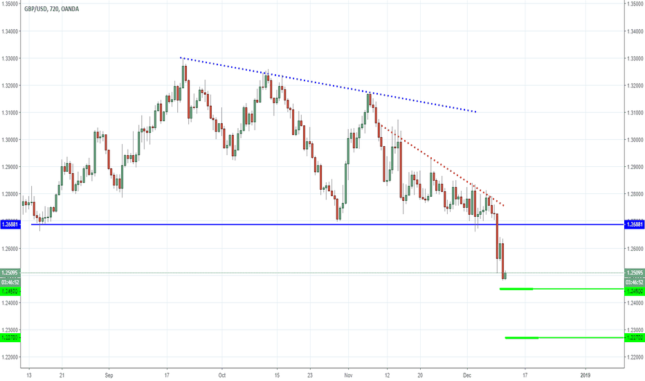 GBPUSD: GBPUSD - Pound Getting Pounded!