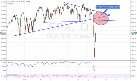 SPX: Time to sell here