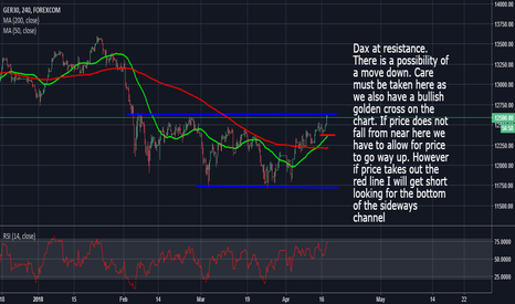 GRXEUR: Dax At Resistance: Breakout Or Retreat