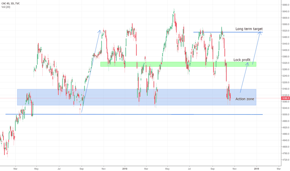 CAC40: Long attempt in CAC40