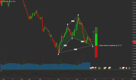 EURJPY: EURJPY Cypher Formation at 117.72