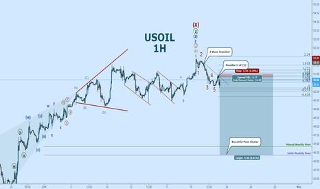USOIL: USOIL:  Finally!  Bearish Impulse!  High R/R Attempt