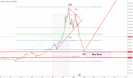 BTCUSD: Big Correction