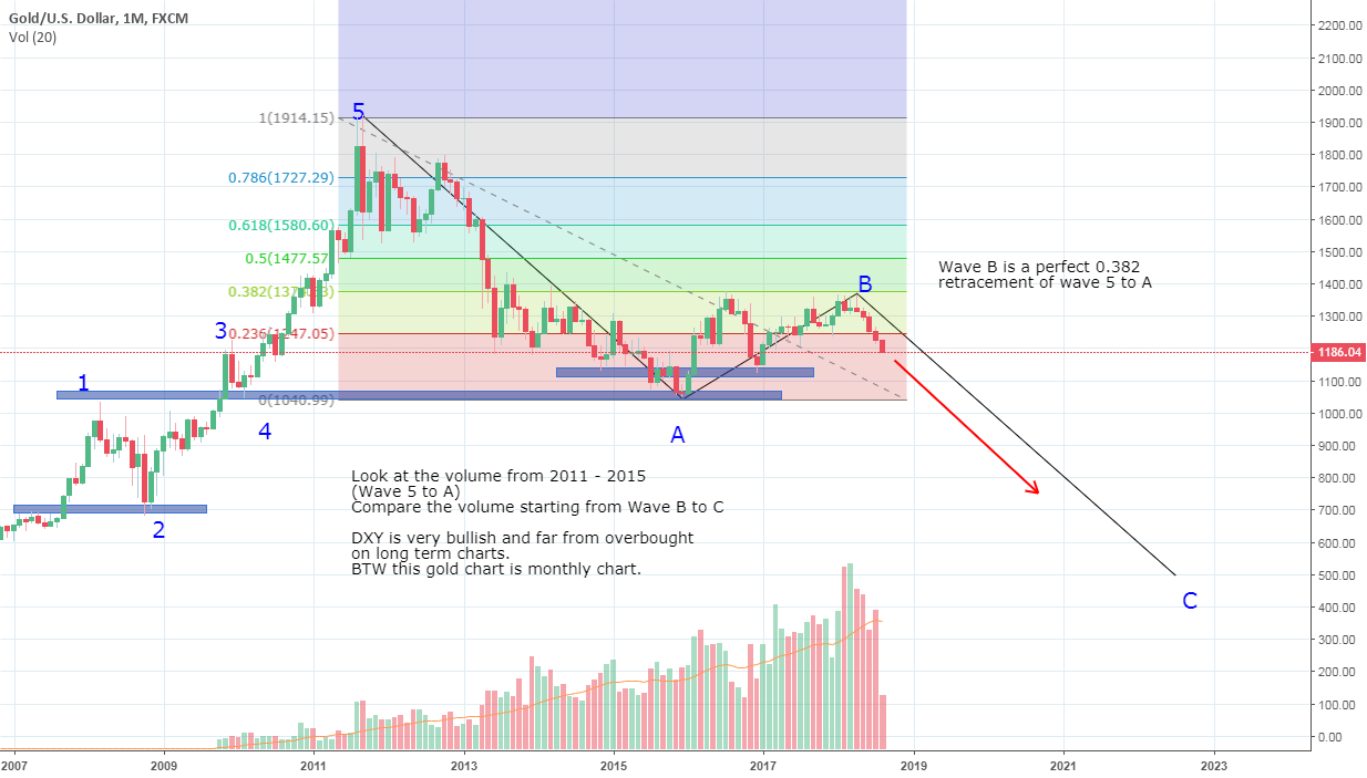 Short GOLD Long Term. Monthly chart Elliott Wave.