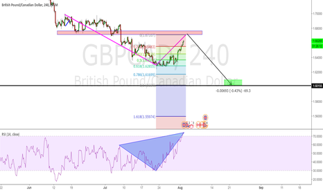 GBPCAD: BoE minutes for GBP