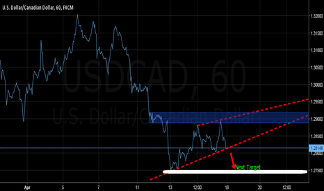 USDCAD: USCAD STILL HOLD SELL