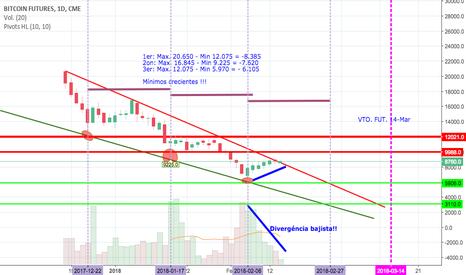 BTC1!: BTC: El Bitcoin aguantando en la parte alta del canal