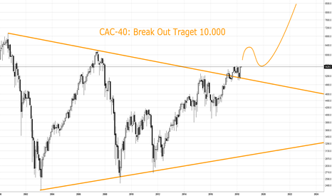 CAC40: CAC-40: Break Out Traget 10.000