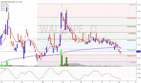 WALCHPF: Walchand Peoplefast