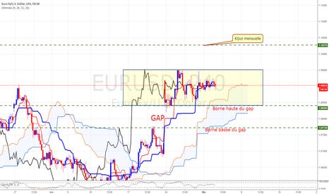 EURUSD: Plan de trading EURUSD